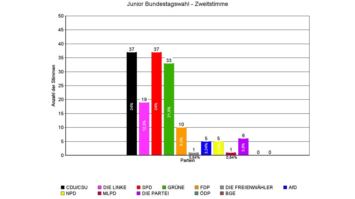 zweitstimmen-jugendwahl-bundestag-2017